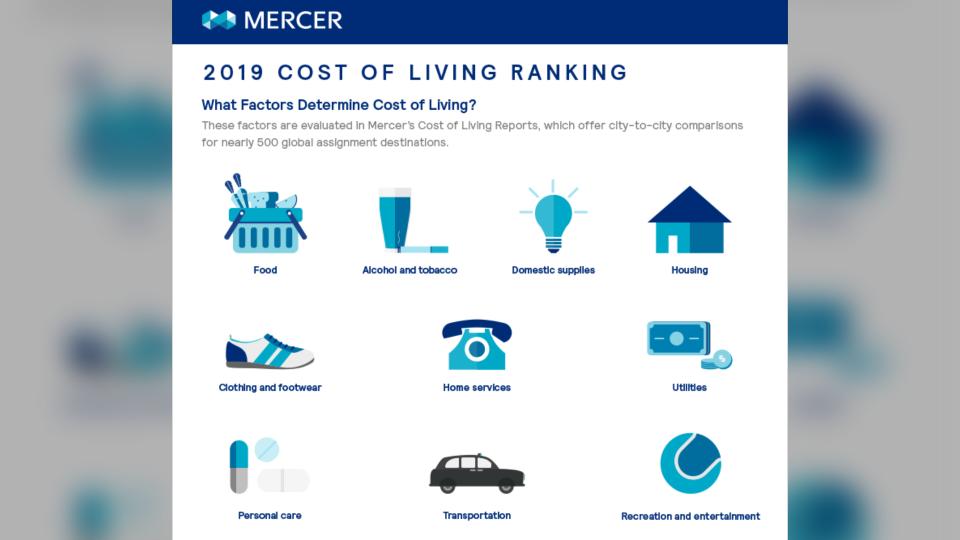 Mercer cost of living