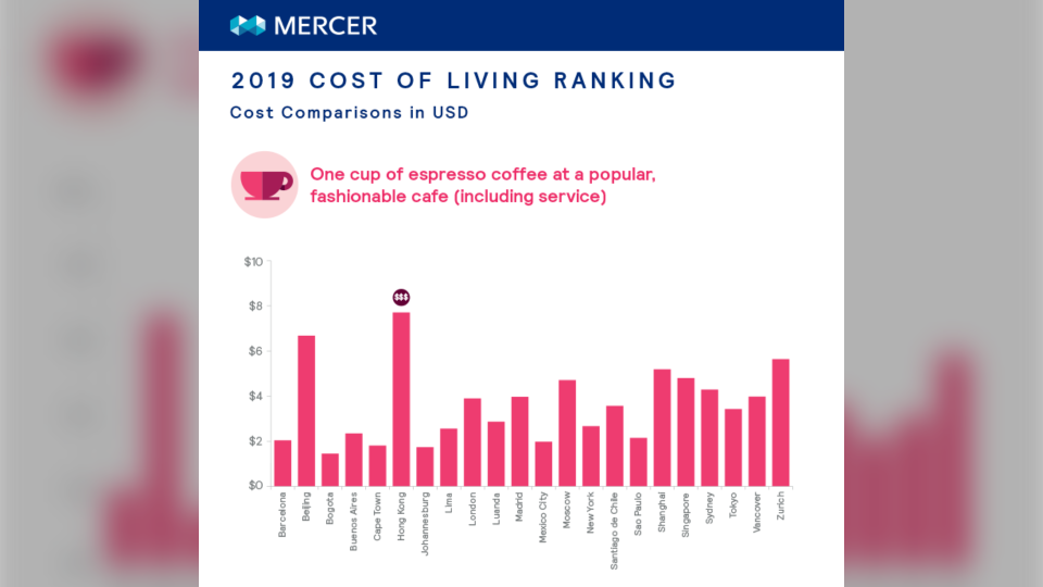 This graphic shows the difference between the cost of a cup of coffee across some of the most expensive cities in the different regions surveyed. (Mercer)