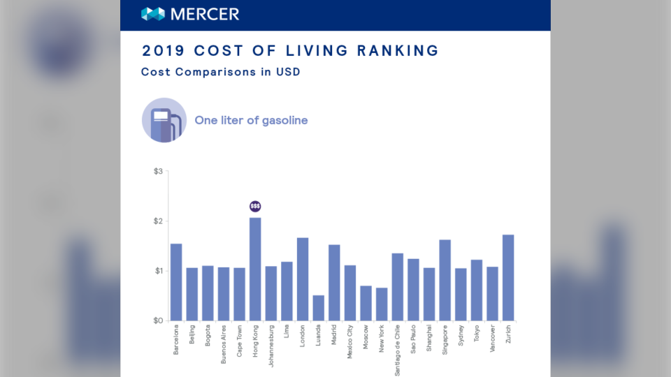 This graphic shows the difference between the cost of a litre of gas across some of the most expensive cities in the different regions surveyed. The prices are listed in American currency to compare. (Mercer)
