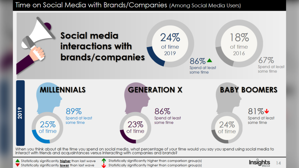 This graphic from the study shows the breakdown of social media interactions in Canada with brands and companies. (Insights West)