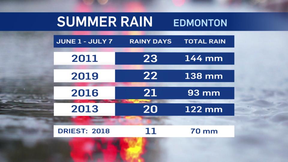 Summer rain in Edmonton