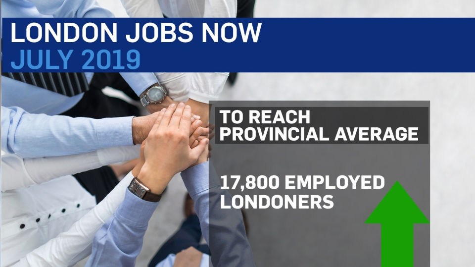 Climbing employment losses mean as of July 2019, 17,800 people must be added to the London area's workforce to match the provincial average.