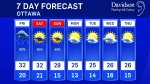 Thursday midday weather update