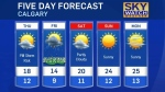 Cooler air settles in for few days