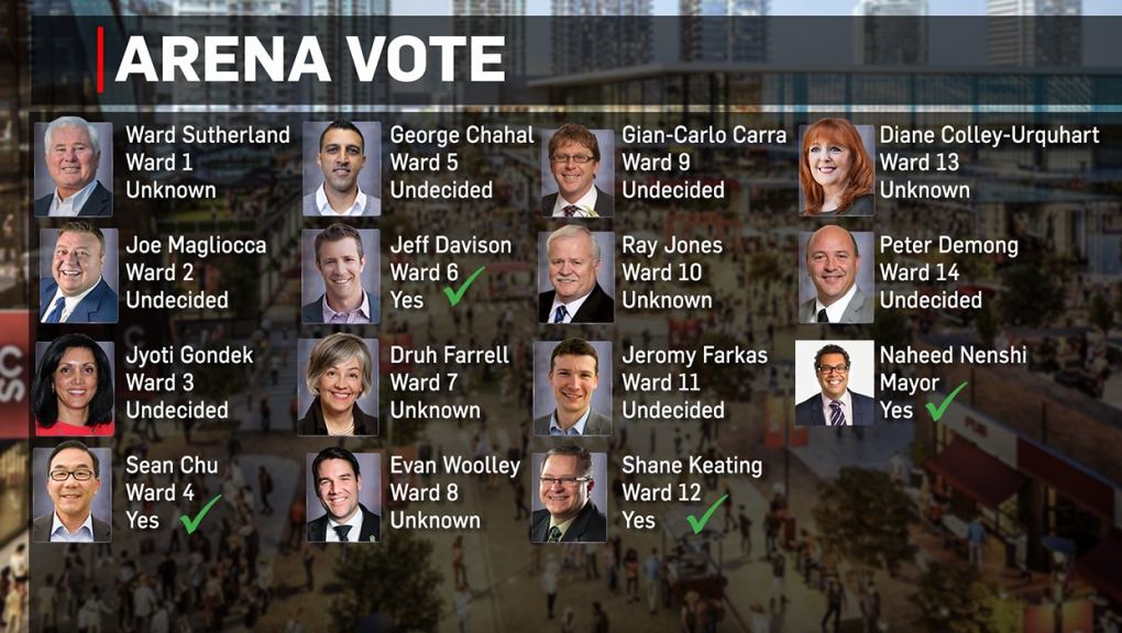Calgary, arena, vote, city, council, councillors,