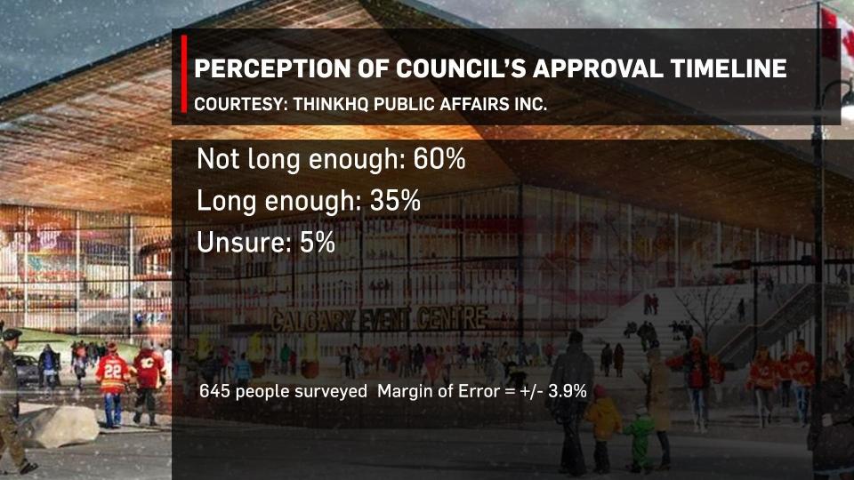 ThinkHQ poll 2