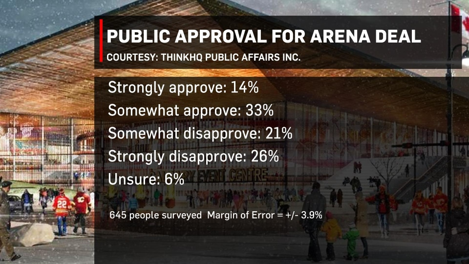 ThinkHQ poll
