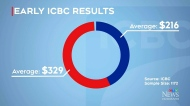 How will ICBC rate changes affect you?