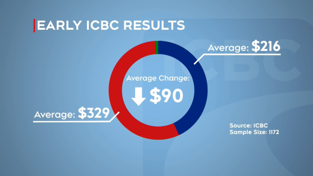 ICBC rate changes