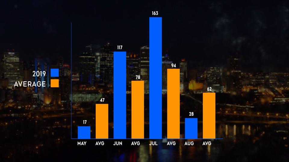 Edmonton weather averages