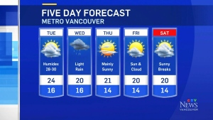 Tuesday weather from the PNE