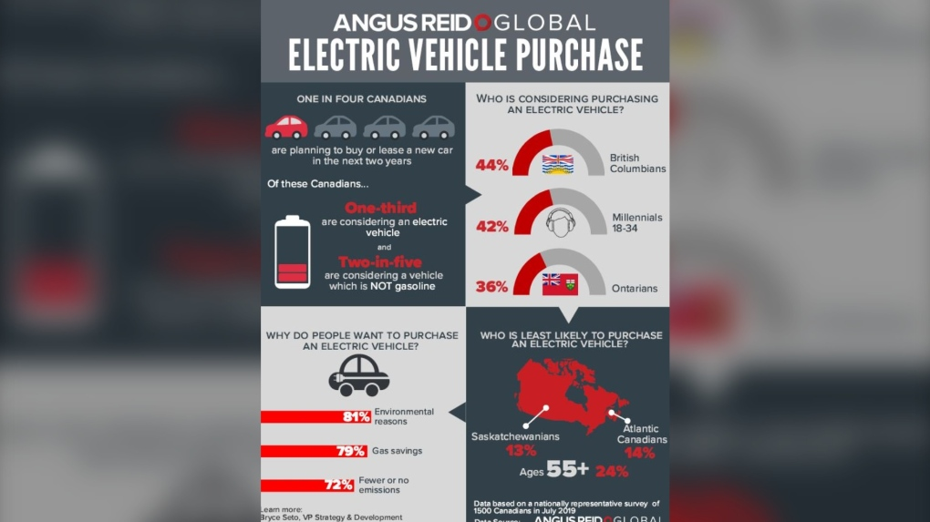 New Angus Reid poll shows Sask. residents are least likely to purchase an electric vehicle