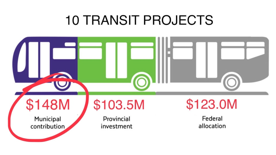 London Transit Cost breakdown