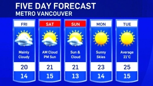 Forecast from Krissy at the PNE