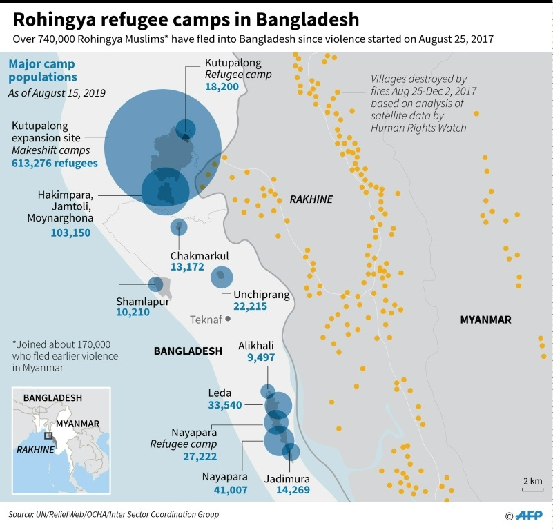A total of nearly one million refugees now live in three dozen squalid camps in Bangladesh's southeastern border district of Cox's Bazar. (AFP)