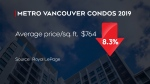 Condo market cooling