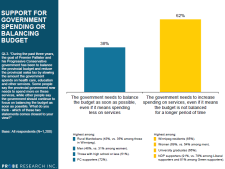 Fiscal spending preferences