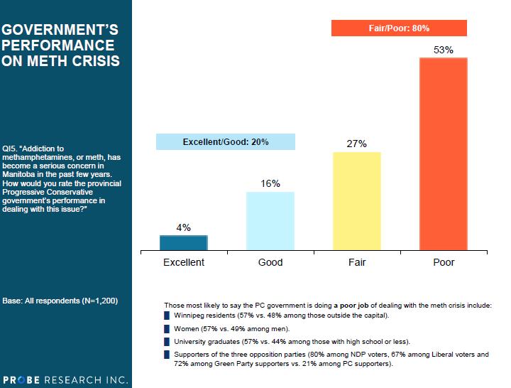 Meth crisis government perfirmance