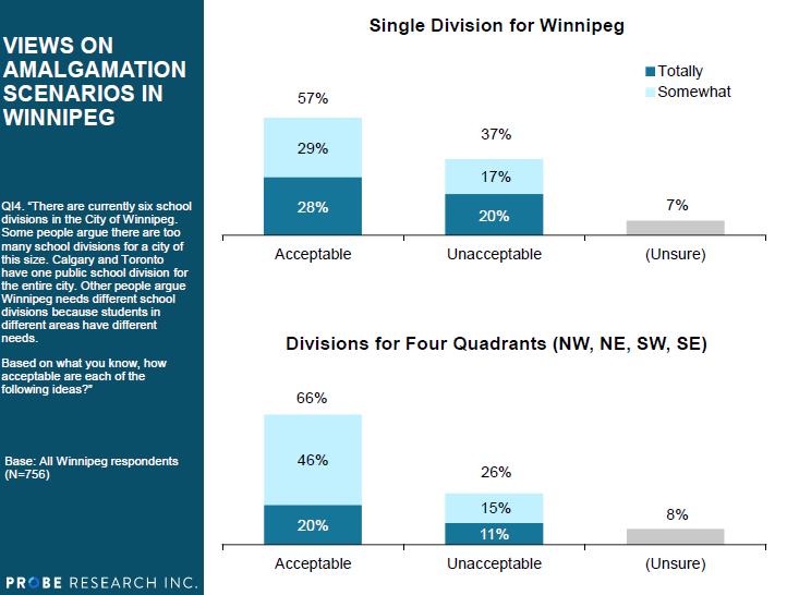 (Source: Probe Research: CTV Winnipeg/Winnipeg Free Press)