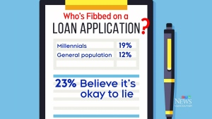 Millennials likely to exaggerate income: poll