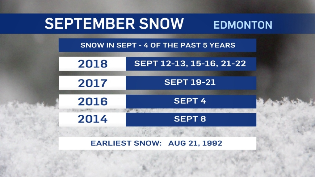 Will Edmonton get snow this September?