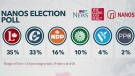 Nanos poll shows tight election race already