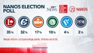 Nanos poll shows tight election race