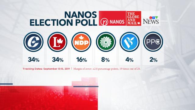 Nanos poll Sept. 16 2019