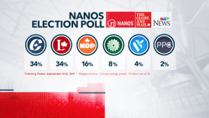 Nanos Research Election daily poll for CTV News and The Globe and Mail, Sept. 16, 2019