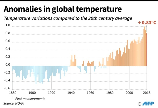 Temperature by year