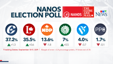 Nanos poll: Tories have slight lead over Liberals