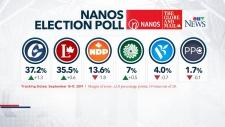 Nanos poll teaser image