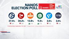 Nanos poll Sept 20 2019