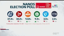 Latest federal election polling results