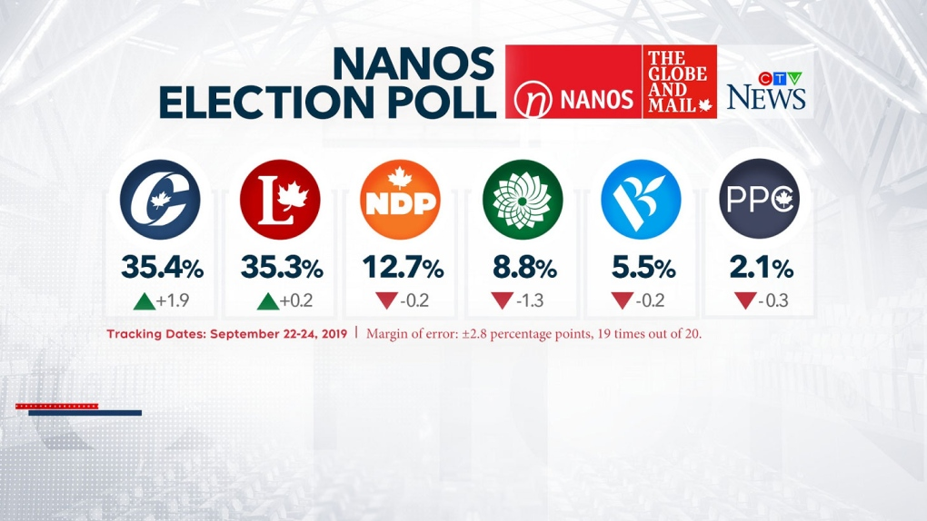 Nanos poll numbers for Sept. 25