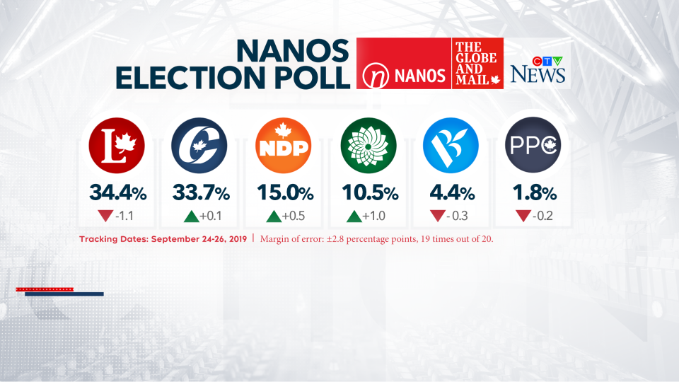 Nanos daily election poll for CTV News and the Globe and Mail - Sept 27 2019