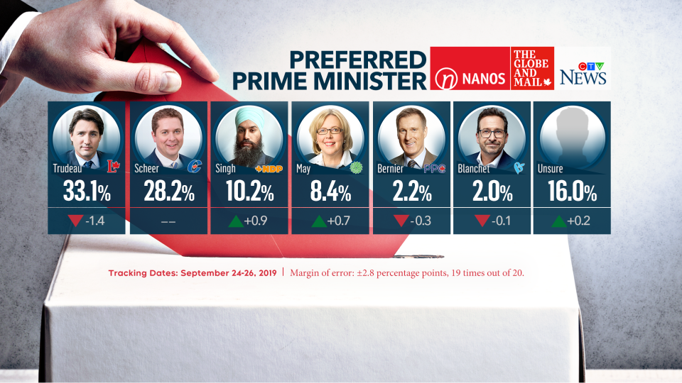 Nanos preferred prime minister numbers for CTV News and the Globe and Mail - Sept 27
