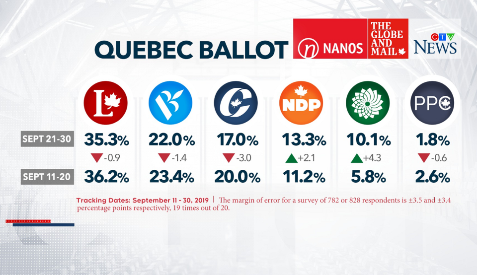 Nanos Research Quebec ballot for CTV News and The Globe and Mai, released Oct. 2, 2019