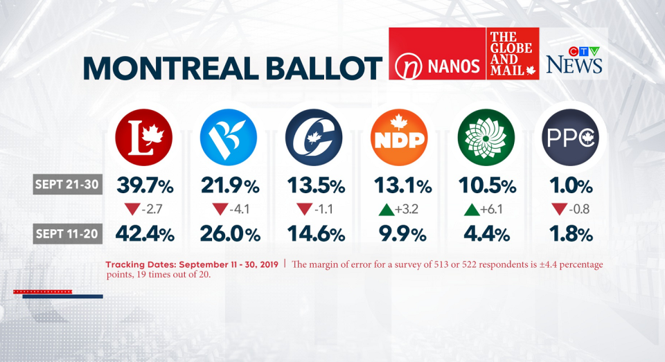 Montreal ballot by Nanos Research
