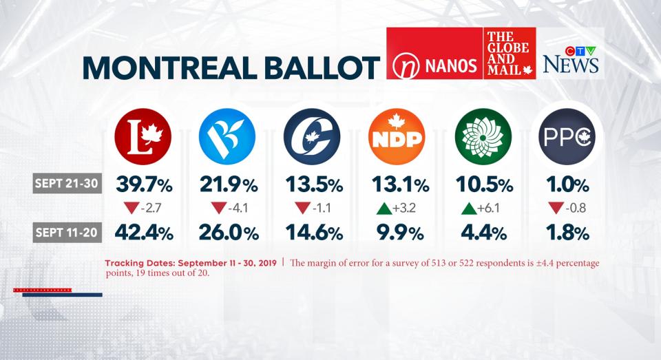 Montreal ballot by Nanos Research