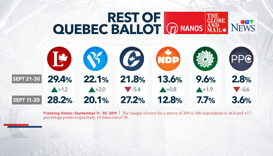 Nanos Research numbers for the rest of Quebec. These numbers represent polling numbers in the province without the city of Montreal included.