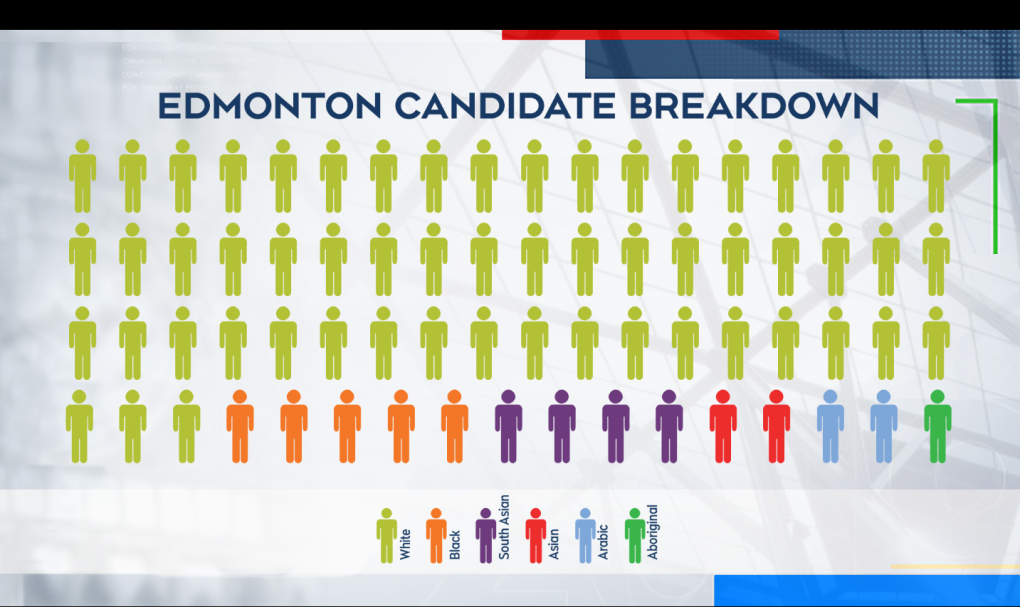 Edmonton Candidate Breakdown