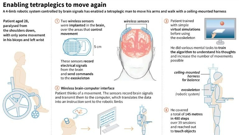 Explanation of a new medical technology, using robotic arms and legs, which enabled a paralyzed French man to walk again, with a harness, and move his arms. (AFP)