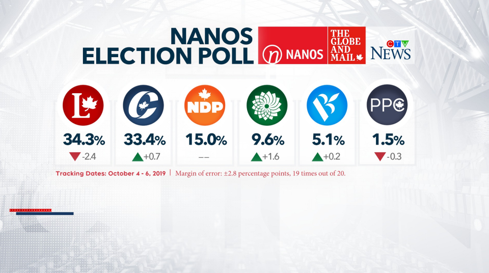 This Nanos Research poll commissioned by CTV News and The Globe and Mail shows support levels for federal parties based on surveys conducted between Oct. 4 and Oct. 6. (Nanos Research)