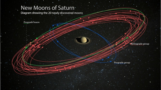 20 new moons discovered orbiting Saturn