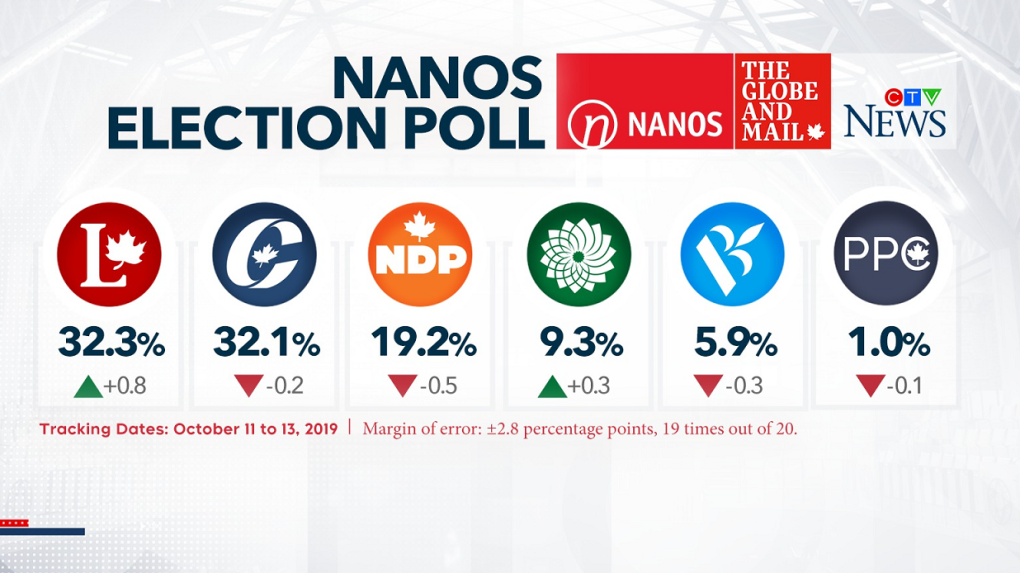 Election 2019: Trudeau dodges coalition question as polls suggest minority government