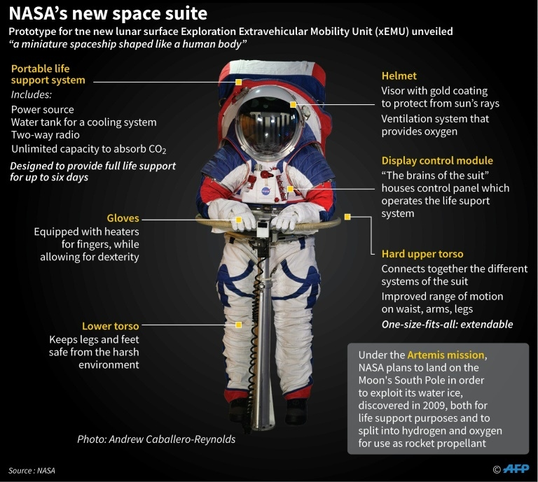 Graphic of NASA's Exploration Extravehicular Mobility Unit (xEMU) for the lunar surface. (AFP)