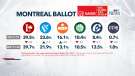 The Liberals are holding on to their traditional stronghold of Montreal, while the Bloc Quebecois continues to make gains in Quebec. (Nanos)