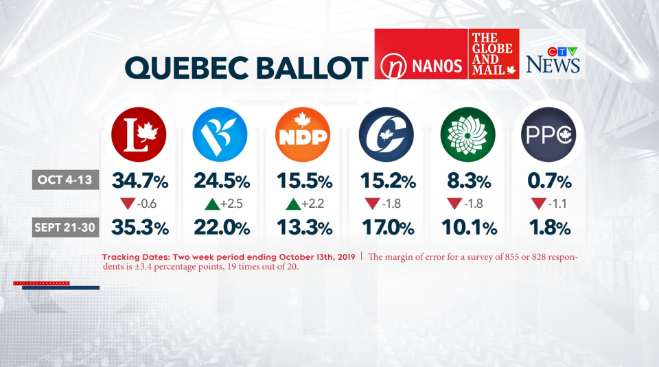 Nanos Quebec ballot comparison - Oct 16
