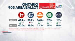 Nanos Ontario 905 ballot - Oct 16